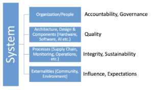 Trustworthiness of a System includes Organization and  People Accountability, Architecture, Design and Technology Quality, Process integrity and sustainability and Environment influences and expectations